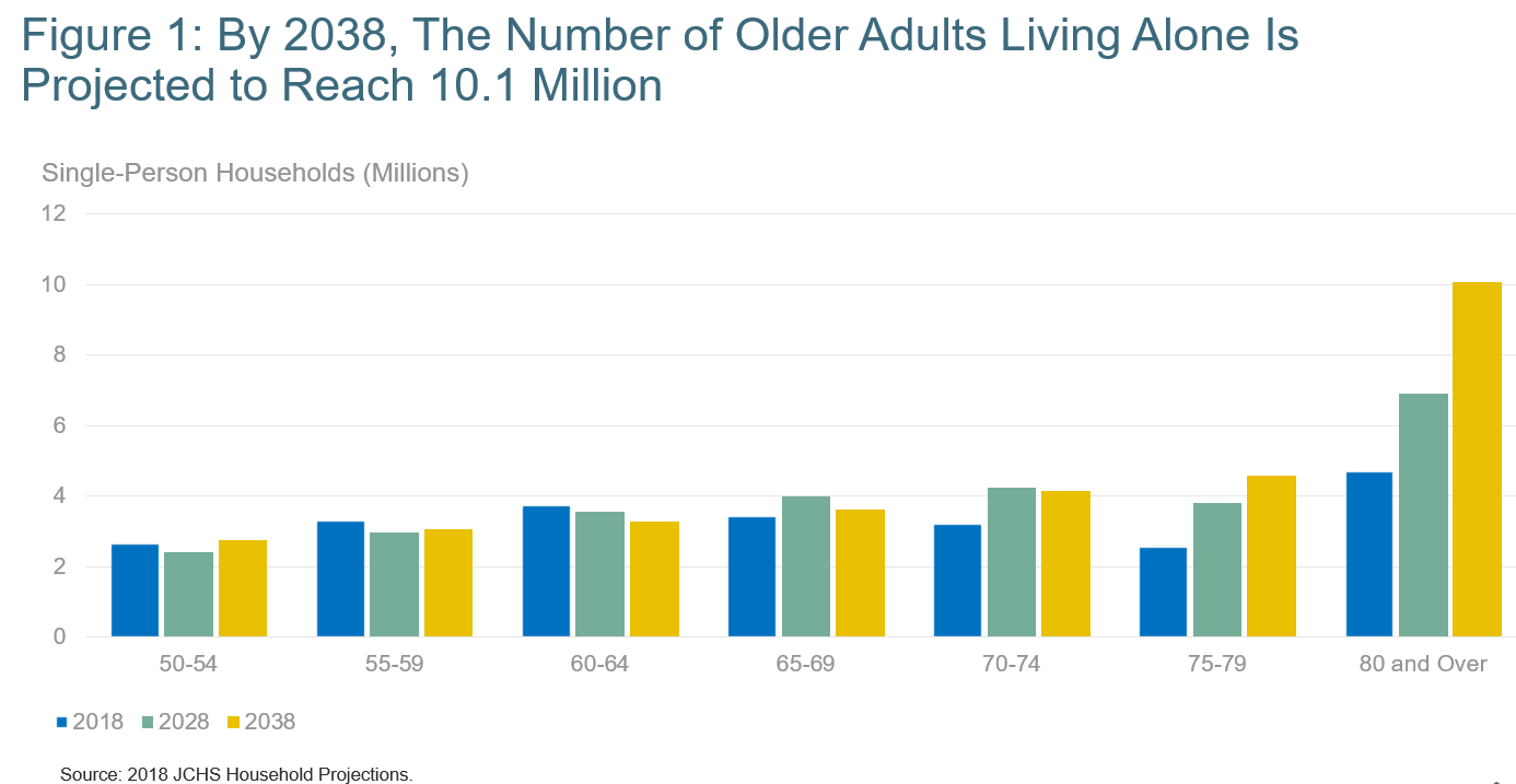 Figure 1: By 2038, The number of older adults living alone is projected to reach 10.1 million