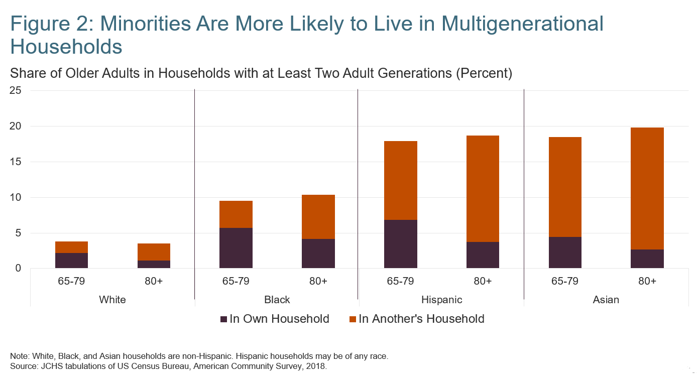Figure 2: Minorities are more likely to live in multigenerational households