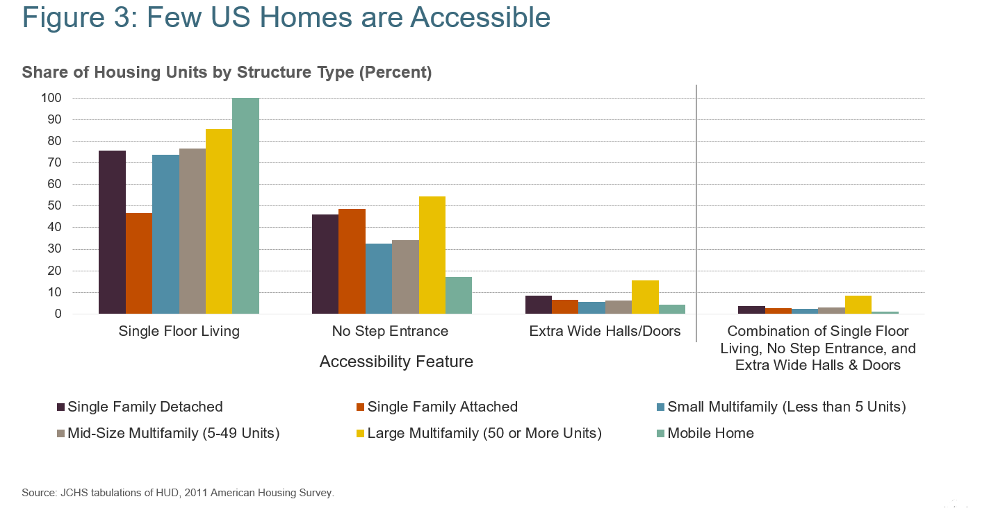 Figure 3: Few US Homes are accessible