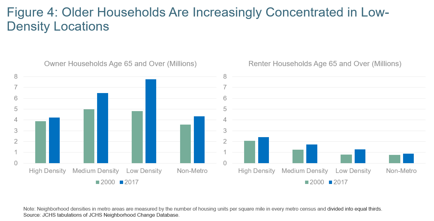 Figure 4: Older Households Are Increasingly Concentrated in Low-Density Locations