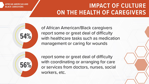 Impact of culture on the health of caregivers